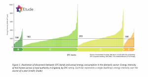 EPCs and measured energy use